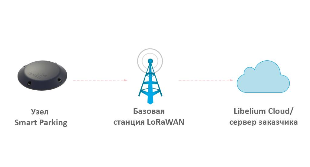 приложение, которое выполняется на базовой станции и обменивается данными с сервером Smart Parking